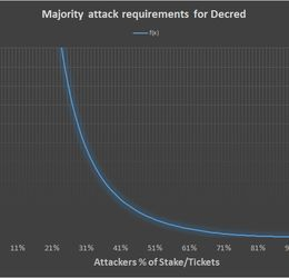 Decred's hybrid protocol, a superior deterrent to majority attacks
