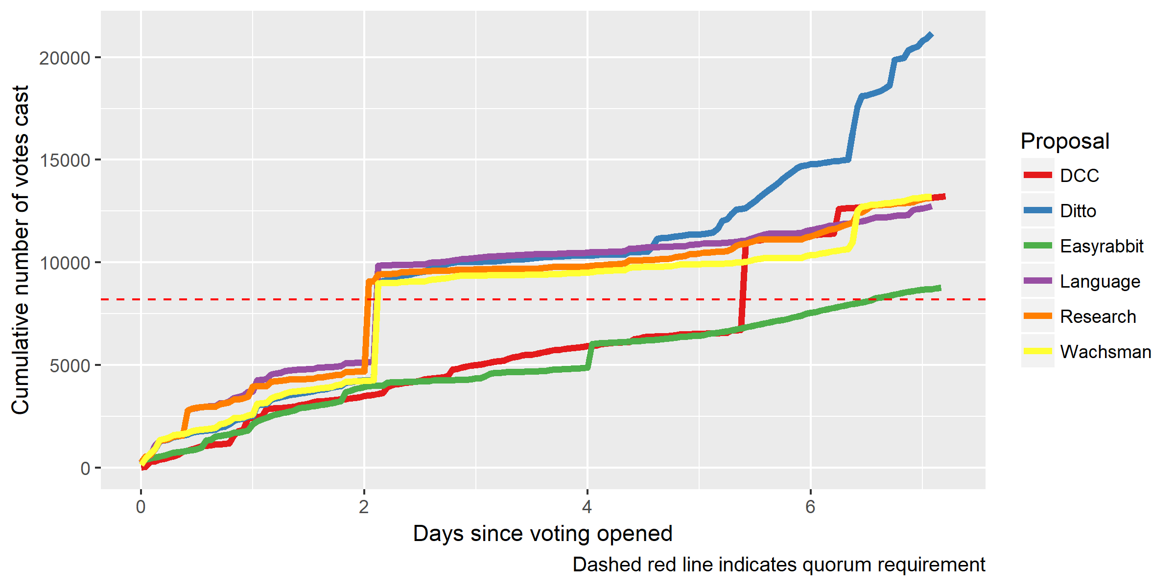 Proposal ticket votes over time