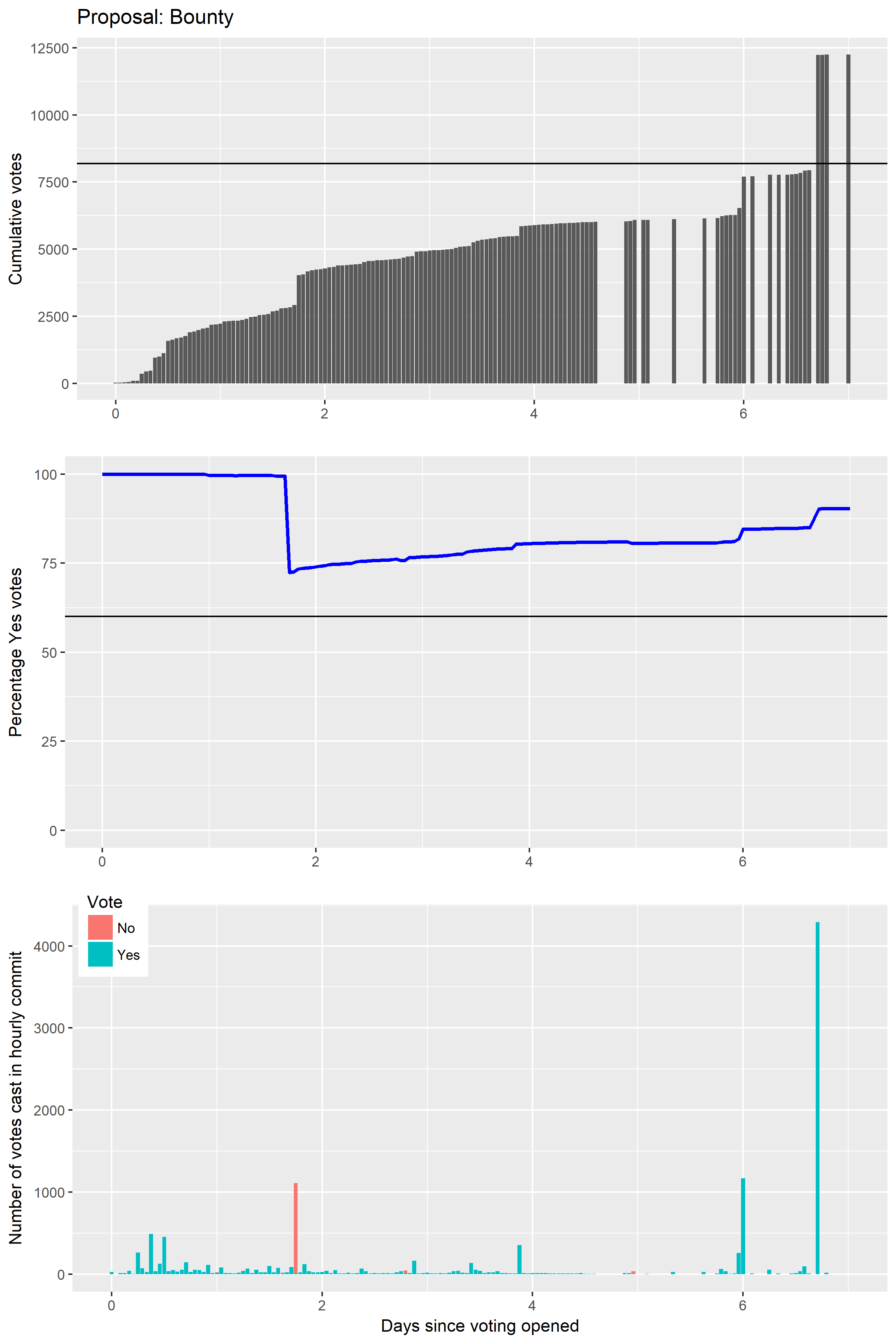 Voting over time for the Bug Bounty proposal