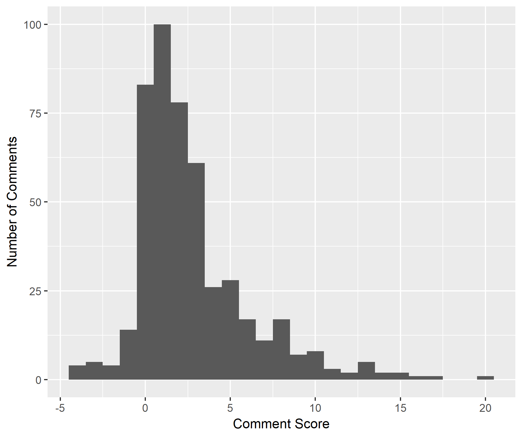Histogram showing score per comment