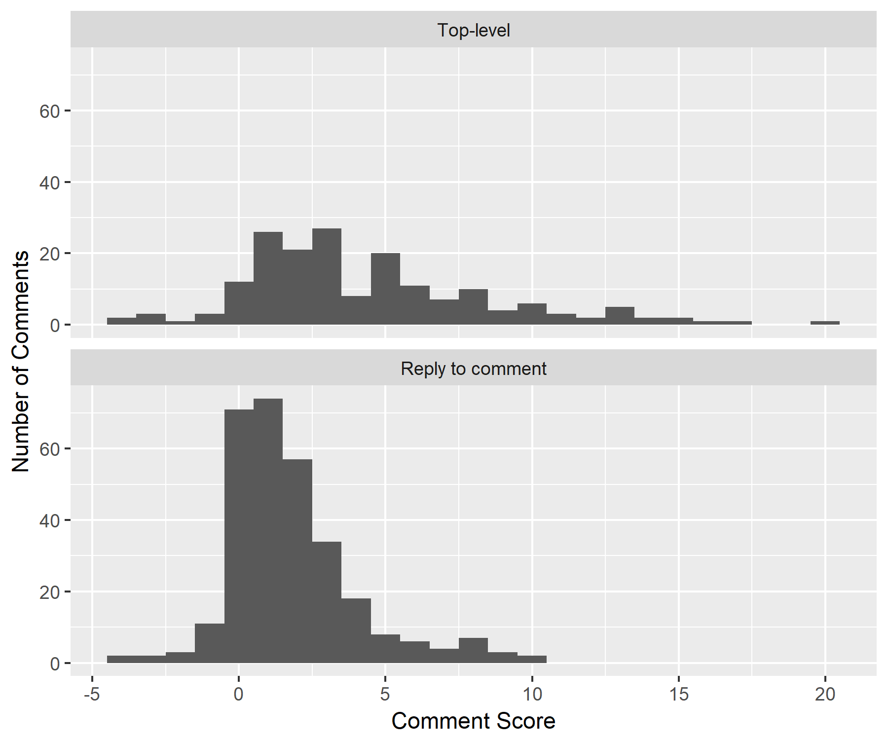 Histogram showing score per comment, separate panes for top-level comments and replies