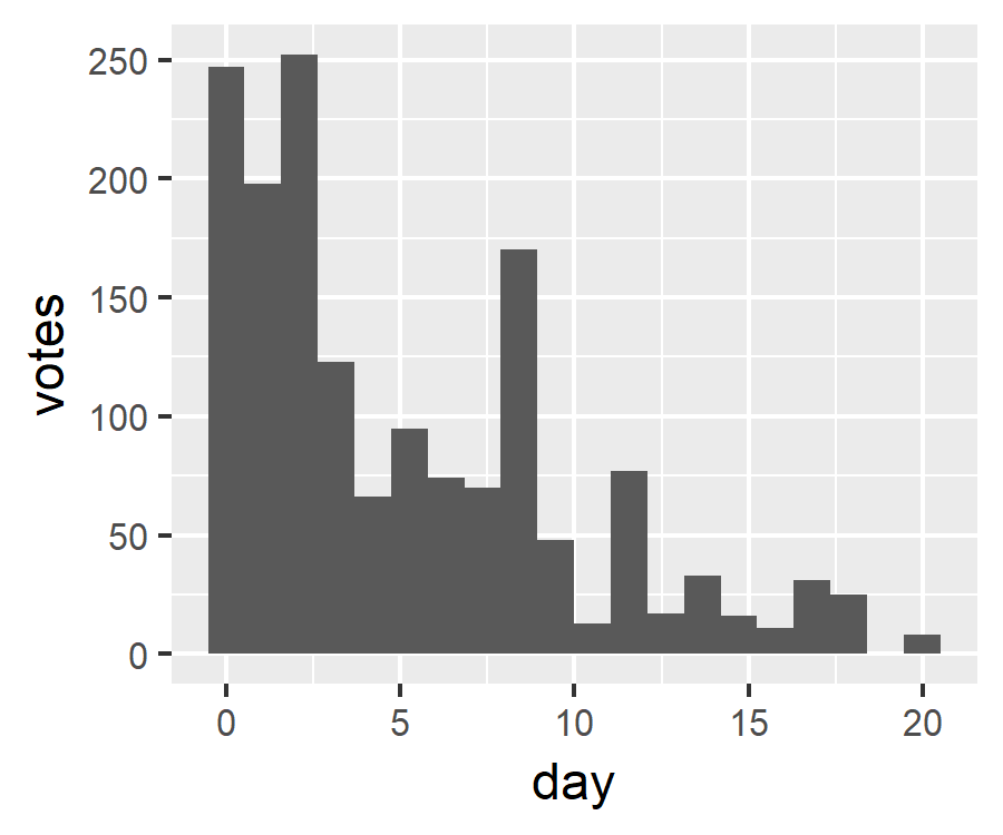 Histogram showing votes over time since proposal opened